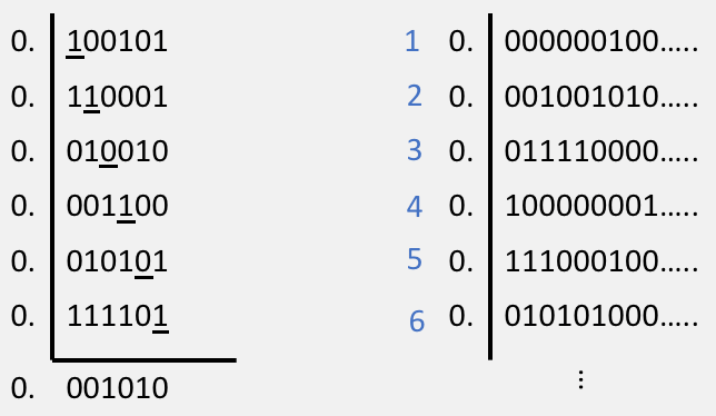 Cantor's argument showing that binary representations of decimals in (0,1) are uncountable